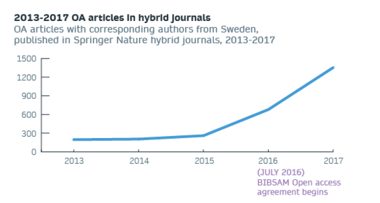 2013-2017 OA articles in hybrid journals