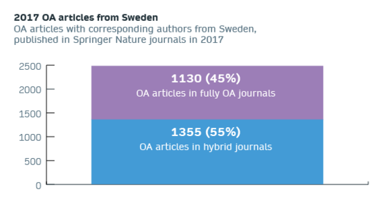 2017 OA articles from Sweden